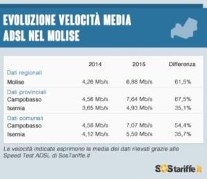 2015-06-17-3-Velocita_ADSL_Molise_2015_SosTariffe.it