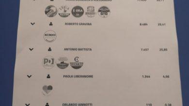 Photo of Campobasso, il 9 giugno ballottaggio centrodestra – 5Stelle: Maria Domenica D'Alessandro al 39,7%, Gravina al 29,4%