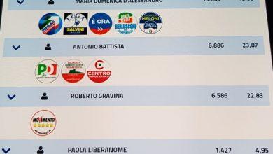 Photo of Amministrative, colpo di scena nella notte. Al ballottaggio D'Alessandro-Battista. È giallo per 300 voti di scarto. Il M5S chiede controlli
