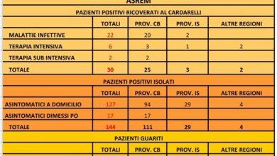 Photo of Covid-19, impennata di casi nella provincia di Isernia: da 16 a 40 in mezza giornata. In totale sono 204 i contagiati in Molise
